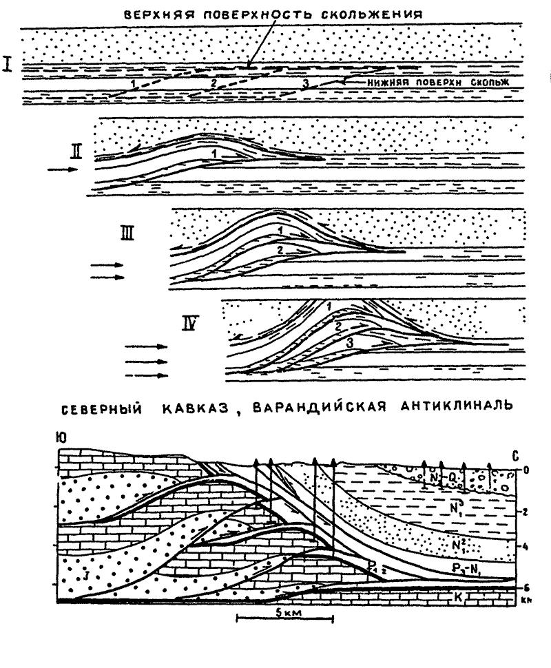 15.4 Схема формирования